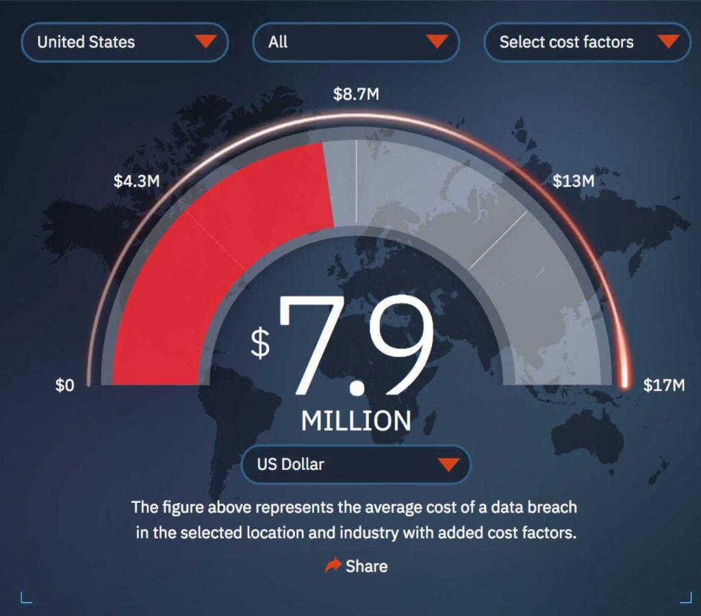 The average cost of data breaches