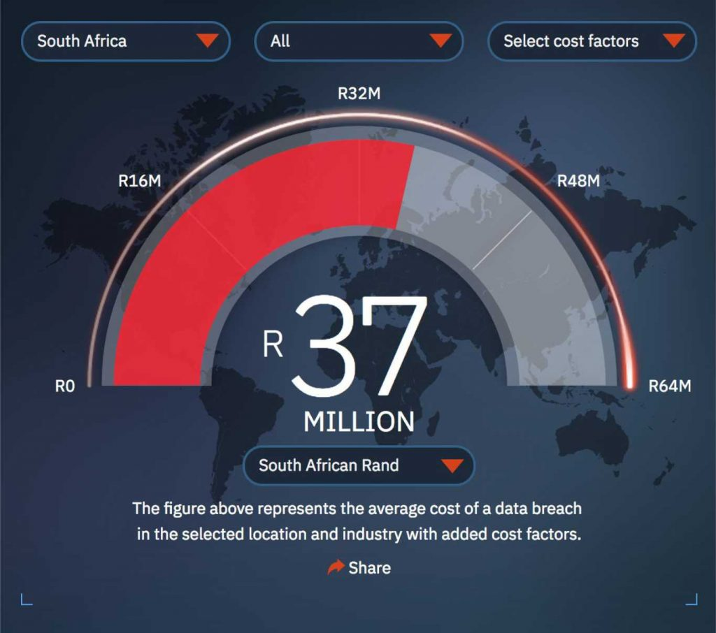 The average cost of data breaches in South Africa