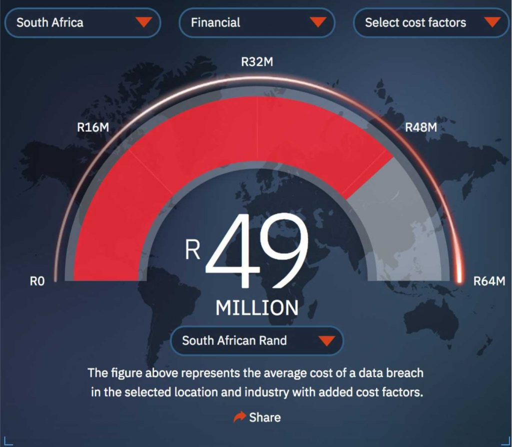 The average cost of data breaches in South Africa's financial industry